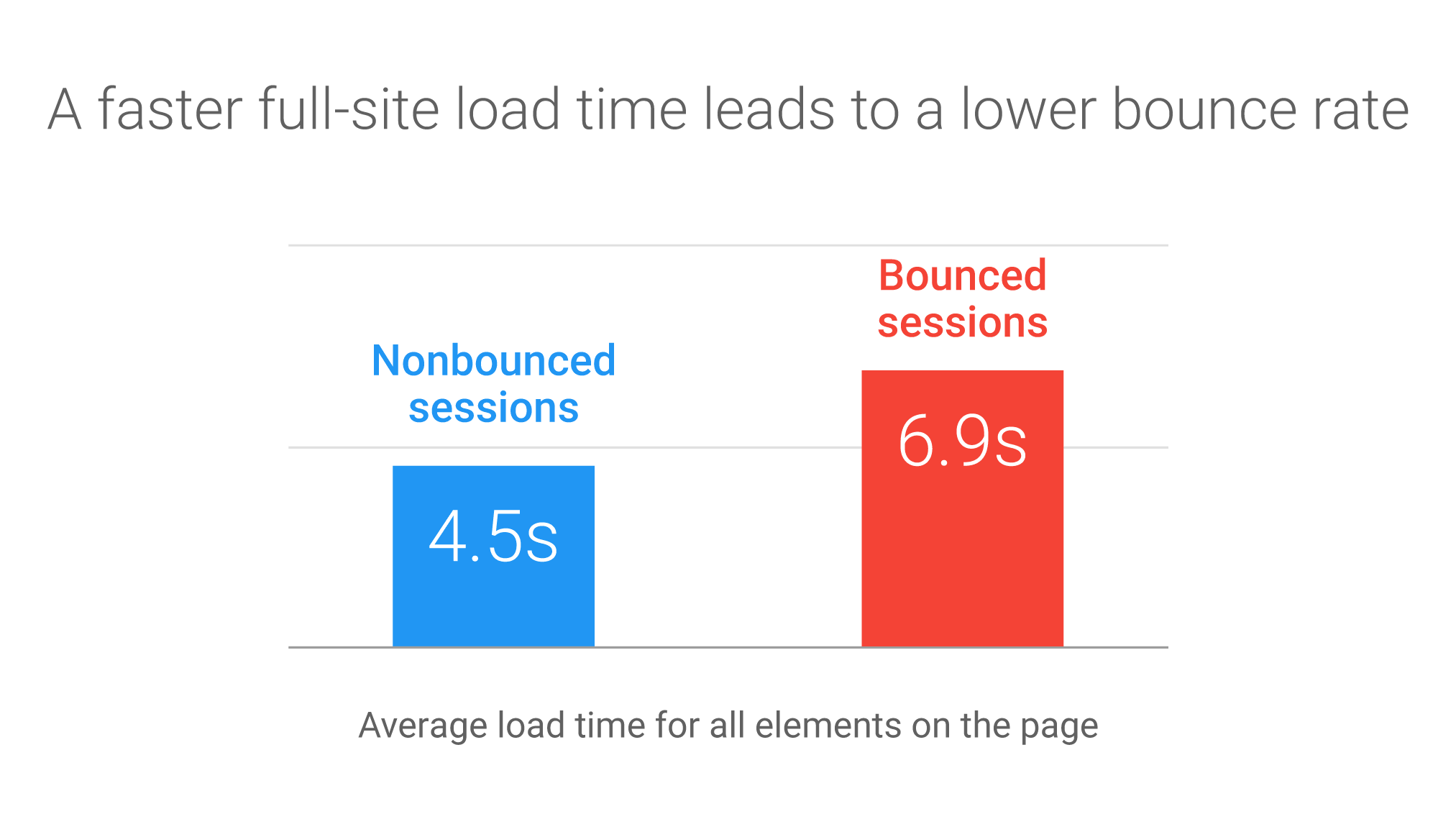 Using machine learning to predict drivers of bounce and conversions on mobile – The AMP Blog
