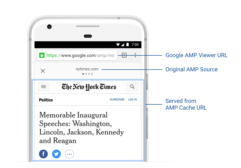 What's in an AMP URL? – The AMP Blog
