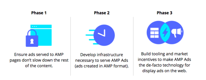 AMP Projekt