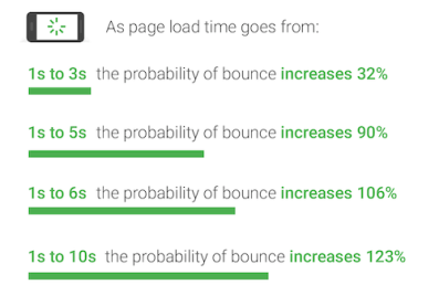 accelerated-mobile-pages-bounce-rate-increase