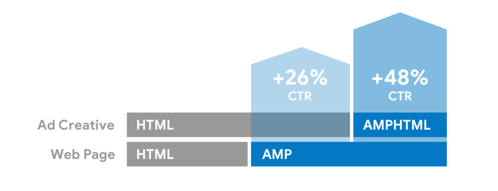 The AMP Project – Page 3 – The AMP Blog